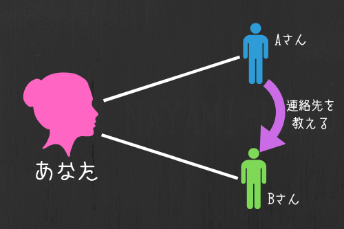 アネゴの友達経由でアネゴの連絡先を知っている可能性の図