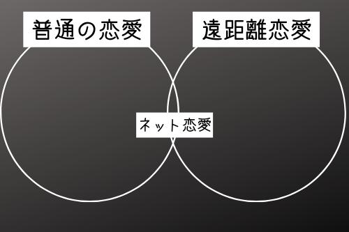 遠距離恋愛という枠の中に、ネット恋愛が含まれているの図