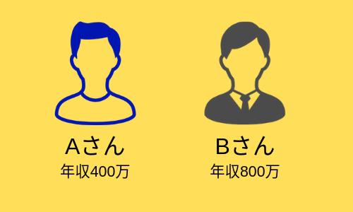 Aさん(年収400万)と、Bさん(年収800万)