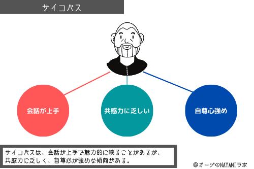 サイコパスの図解