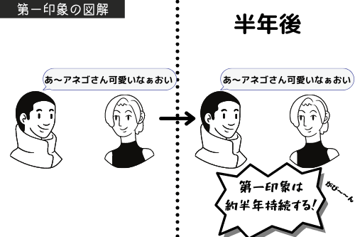 第一印象の図解