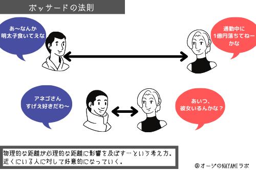 ボッサードの法則の図解