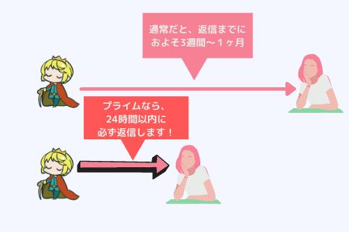 オージの恋愛・悩み相談