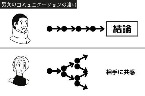 男性と女性のコミュニケーションの違いを解説した図解